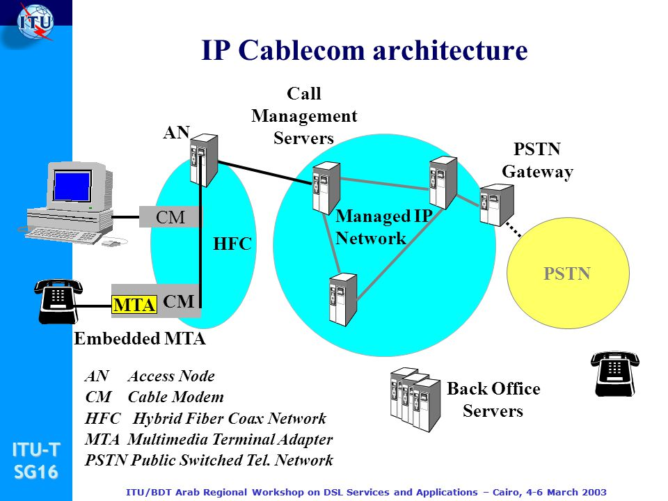 IP Cablecom architecture