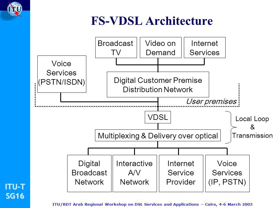 FS-VDSL Architecture Broadcast TV Video on Demand Internet Services