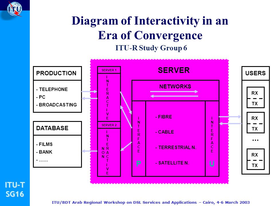 Diagram of Interactivity in an Era of Convergence