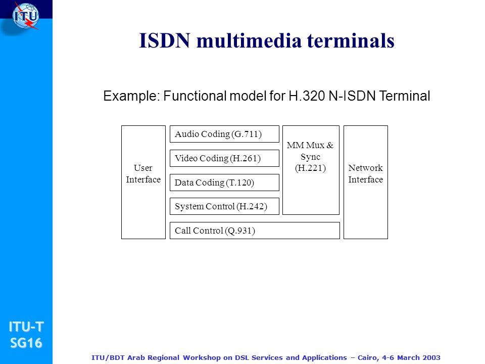 ISDN multimedia terminals