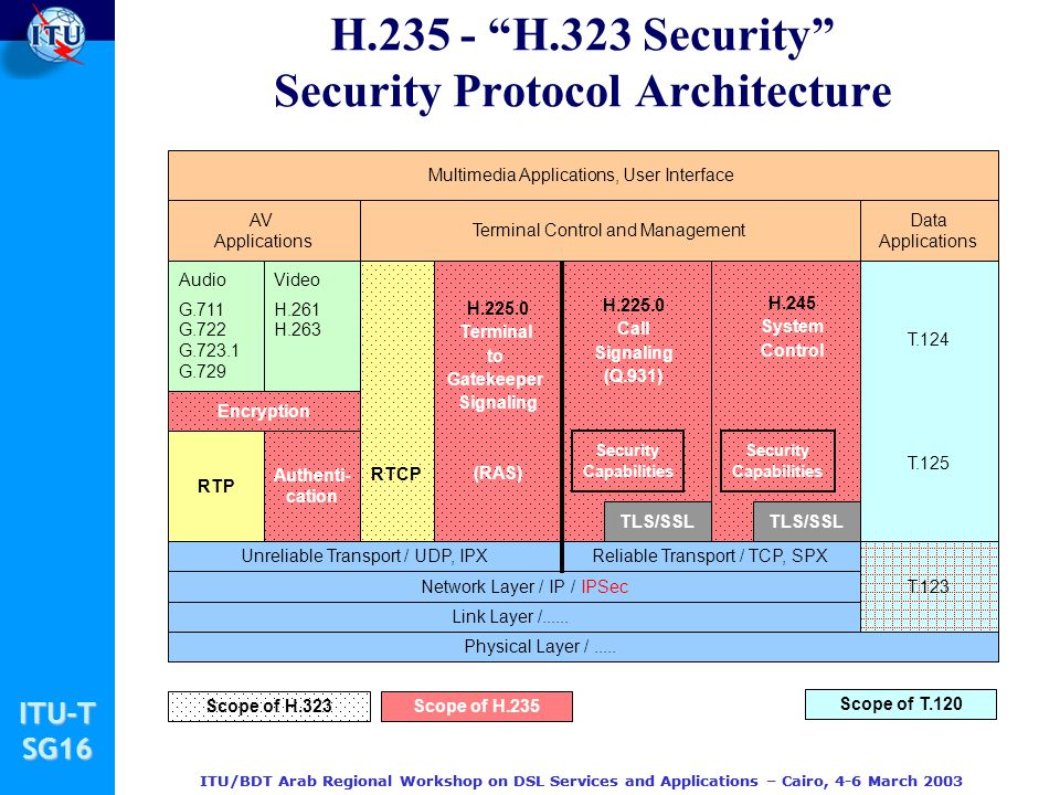 H.235 - H.323 Security Security Protocol Architecture