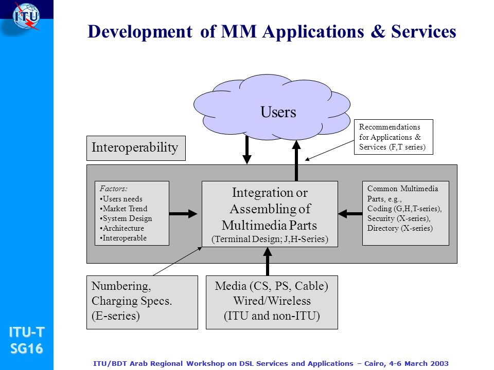 Development of MM Applications & Services