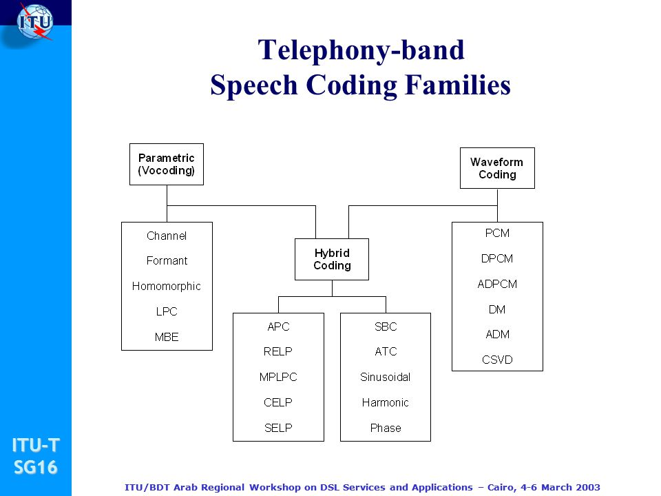 Telephony-band Speech Coding Families