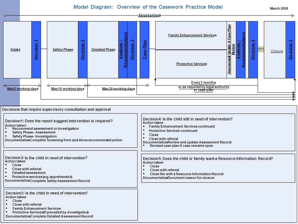 Model Diagram: Overview of the Casework Practice Model