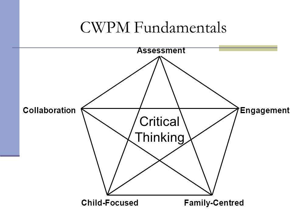 CWPM Fundamentals Critical Thinking Collaboration Engagement