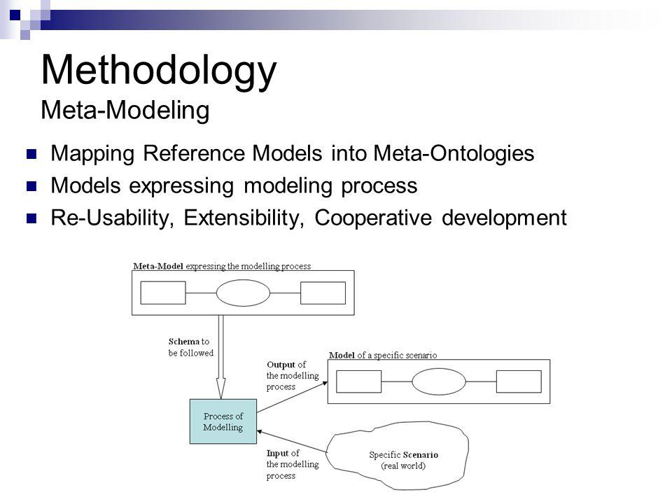 Methodology Meta-Modeling
