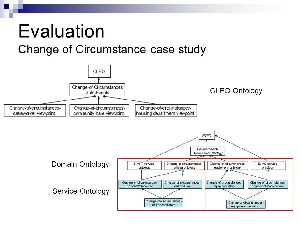 Evaluation Change of Circumstance case study