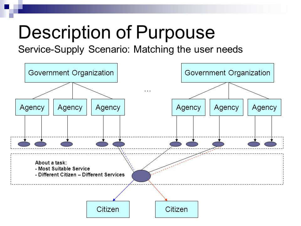 Description of Purpouse Service-Supply Scenario: Matching the user needs