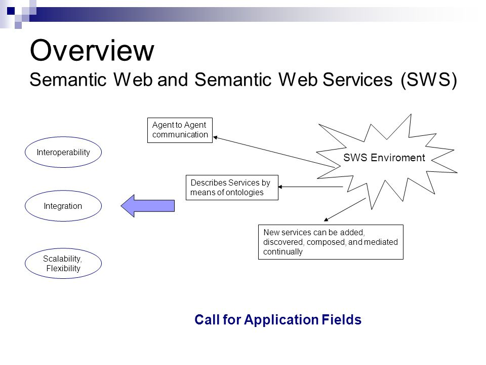 Overview Semantic Web and Semantic Web Services (SWS)