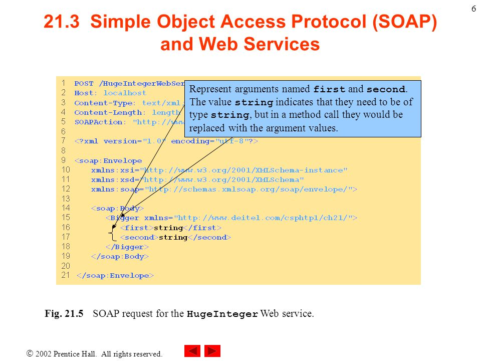 21.3 Simple Object Access Protocol (SOAP) and Web Services