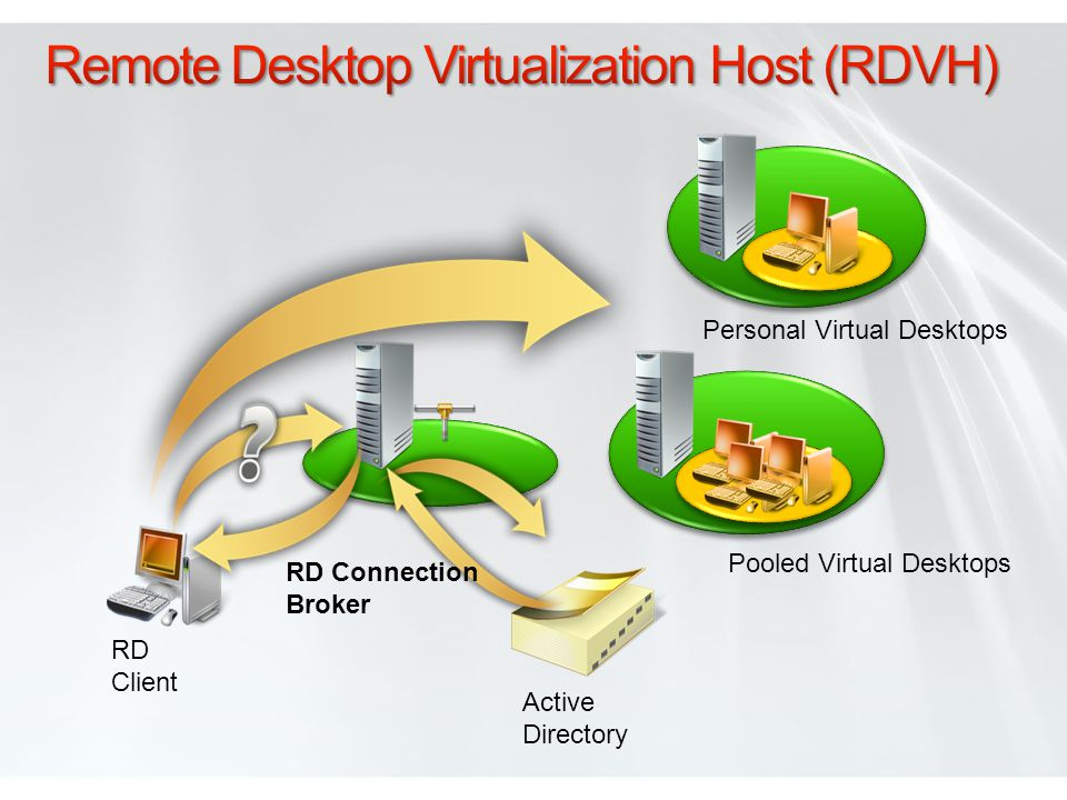 Remote Desktop Virtualization Host (RDVH)