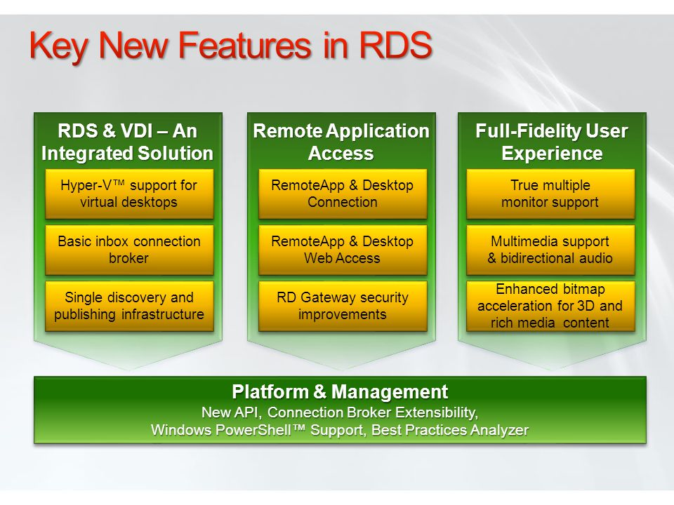 Key New Features in RDS RDS & VDI – An Integrated Solution