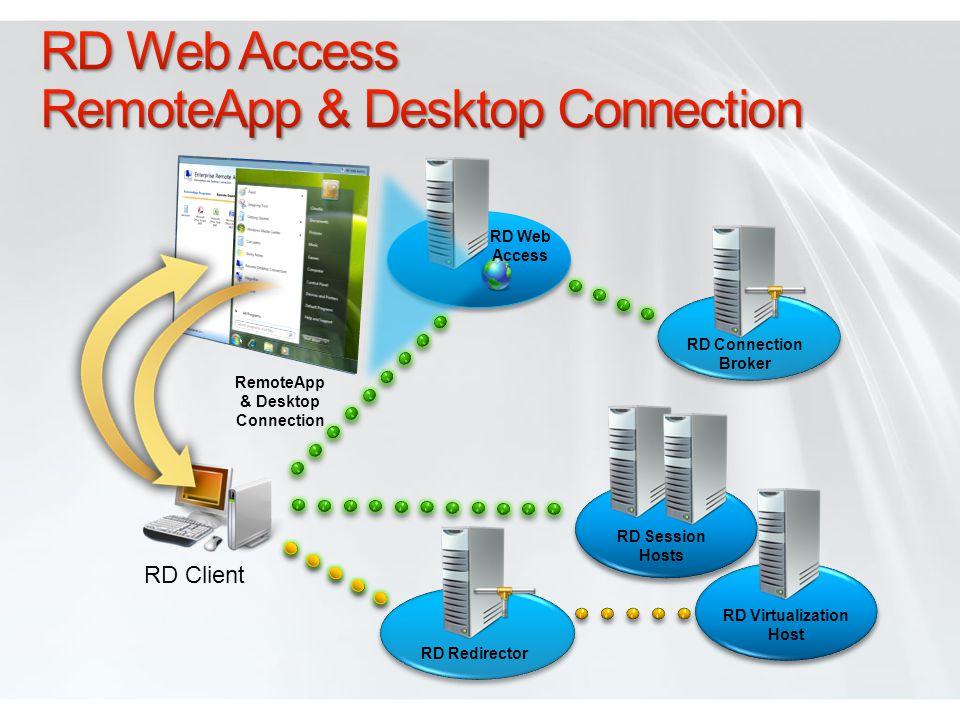 RD Web Access RemoteApp & Desktop Connection