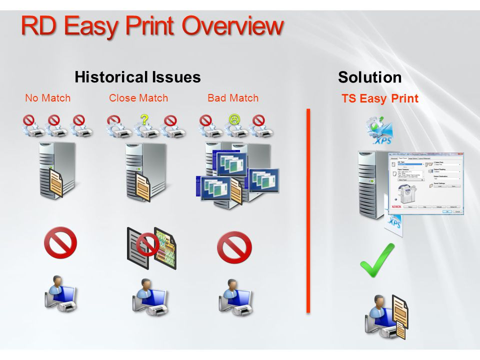 RD Easy Print Overview Historical Issues Solution  TS Easy Print