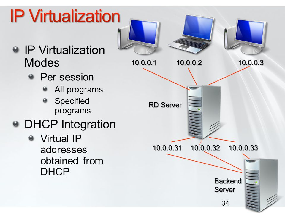 IP Virtualization IP Virtualization Modes DHCP Integration Per session