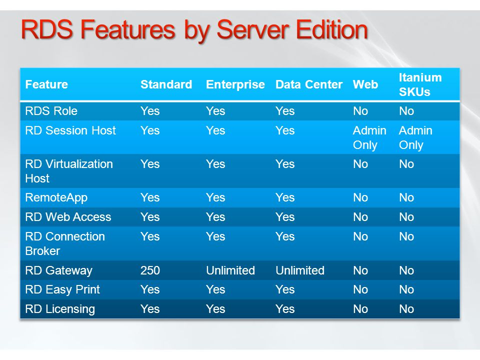 RDS Features by Server Edition