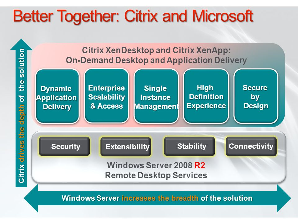 Better Together: Citrix and Microsoft
