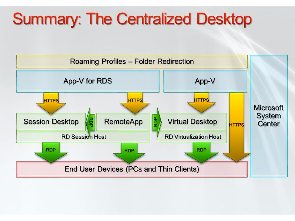 Summary: The Centralized Desktop