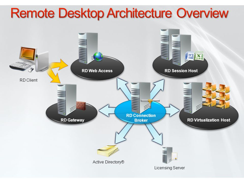 Remote Desktop Architecture Overview
