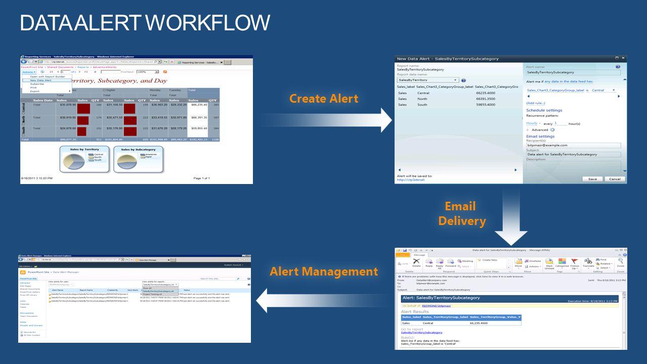 Data Alert Workflow Create Alert Email Delivery Alert Management