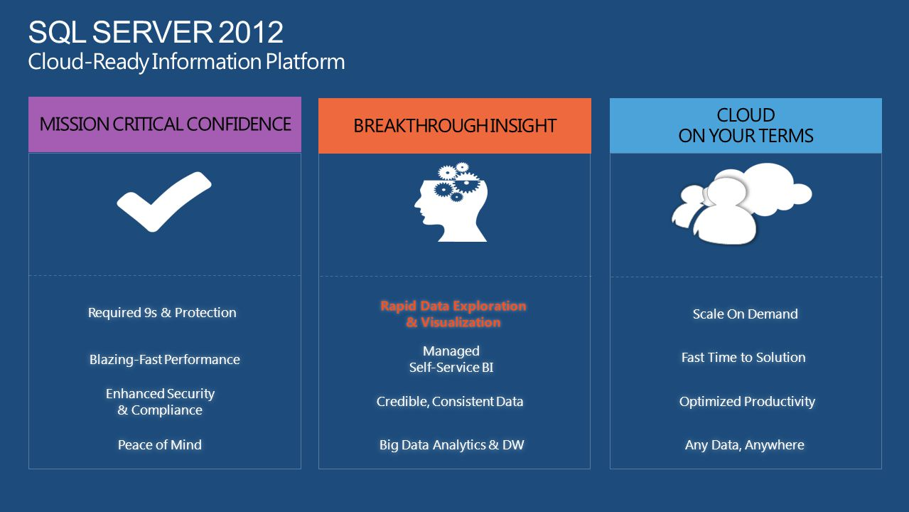 SQL Server 2012 Cloud-Ready Information Platform