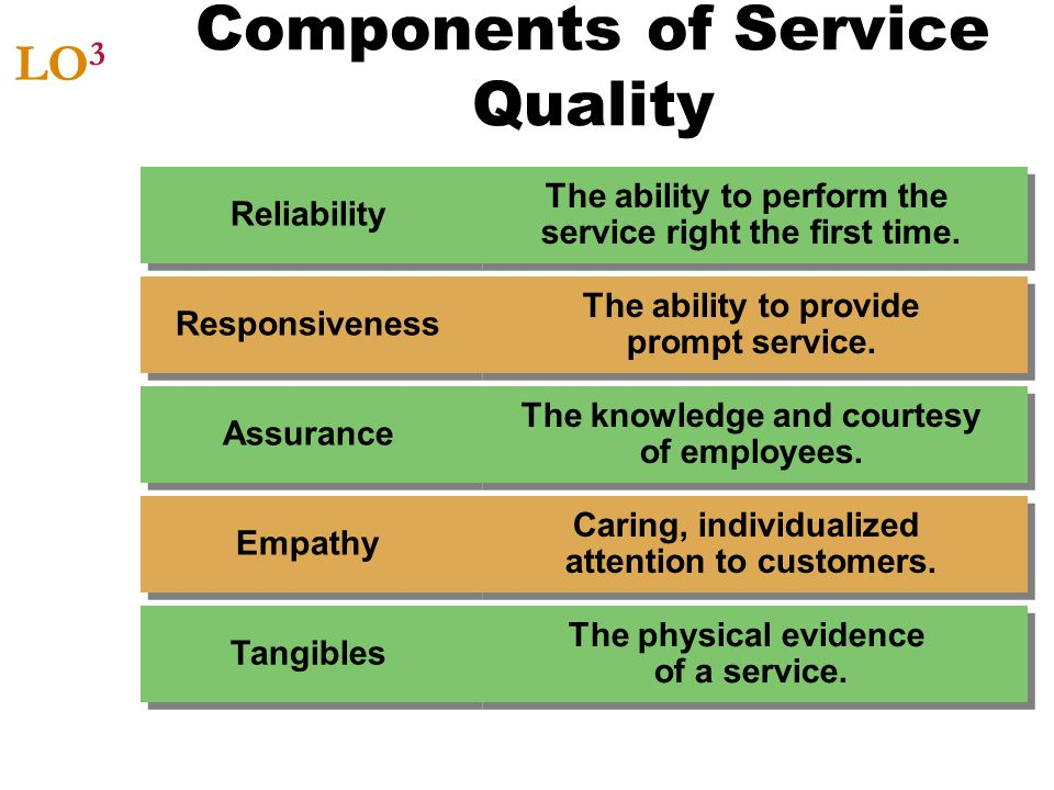 Components of Service Quality