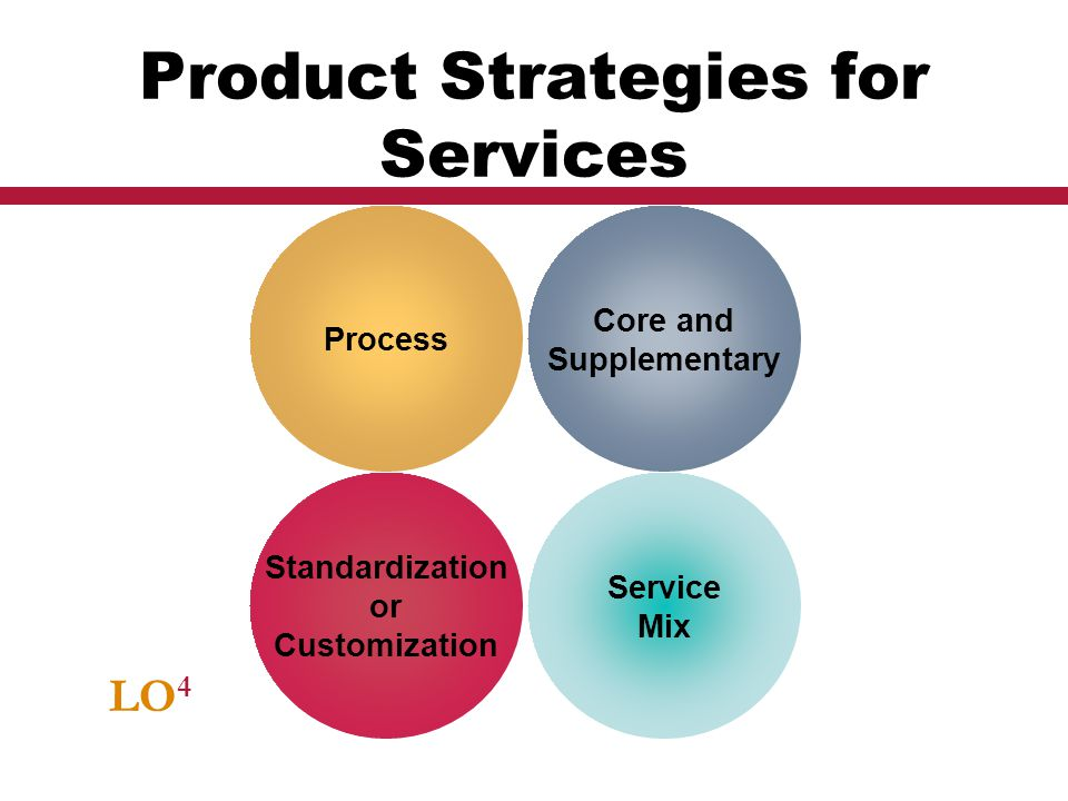 Product Strategies for Services