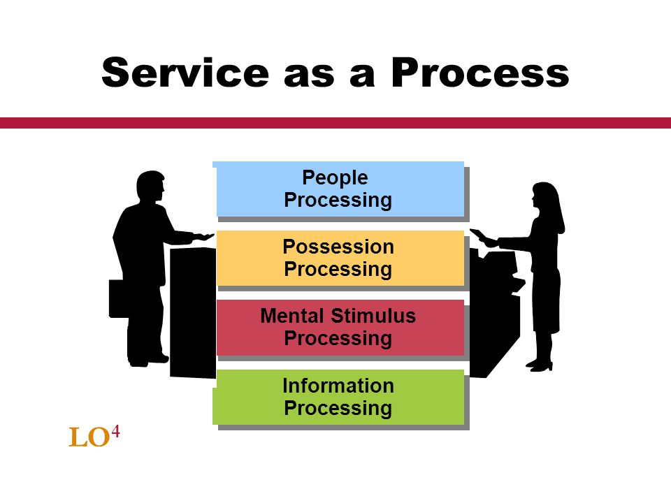 Service as a Process LO4 People Processing Possession Processing