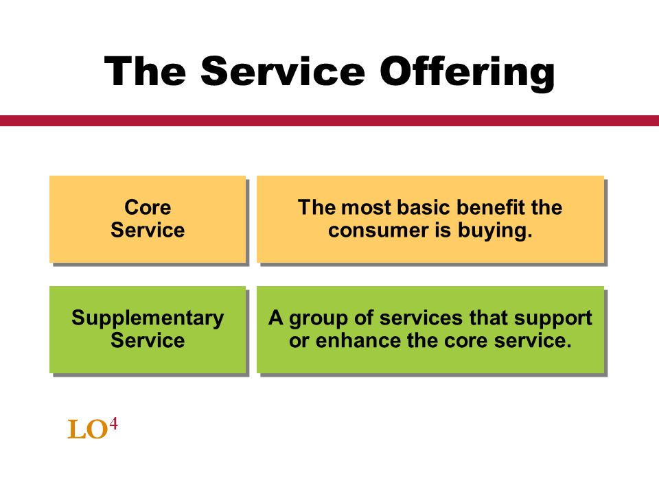 The Service Offering LO4 Core Service Supplementary Service