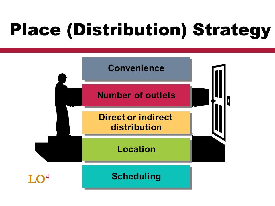 Place (Distribution) Strategy
