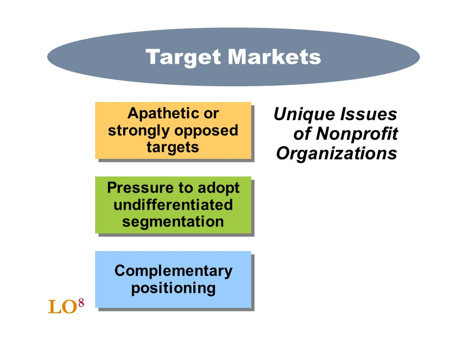 Target Markets LO8 Unique Issues of Nonprofit Organizations