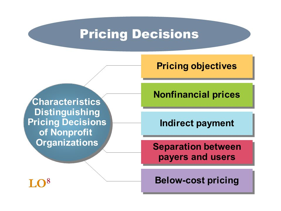 Pricing Decisions LO8 Pricing objectives Nonfinancial prices