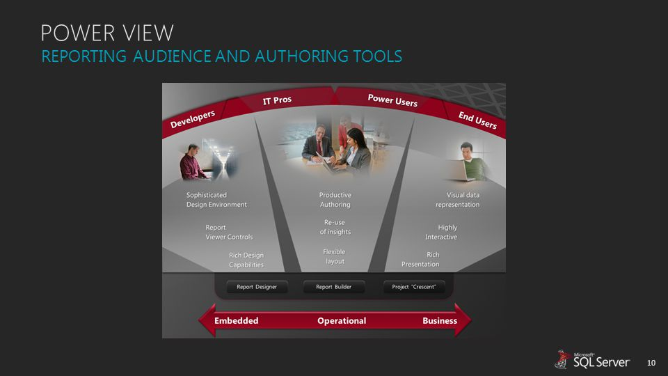 POWER VIEW REPORTING AUDIENCE AND AUTHORING TOOLS