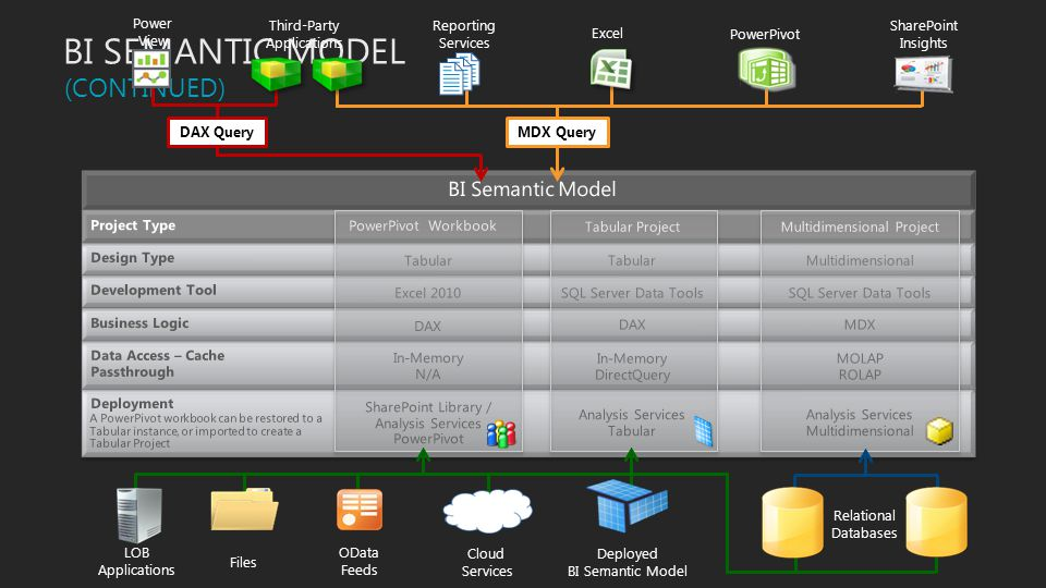 BI SEMANTIC MODEL (CONTINUED) BI Semantic Model Third-Party
