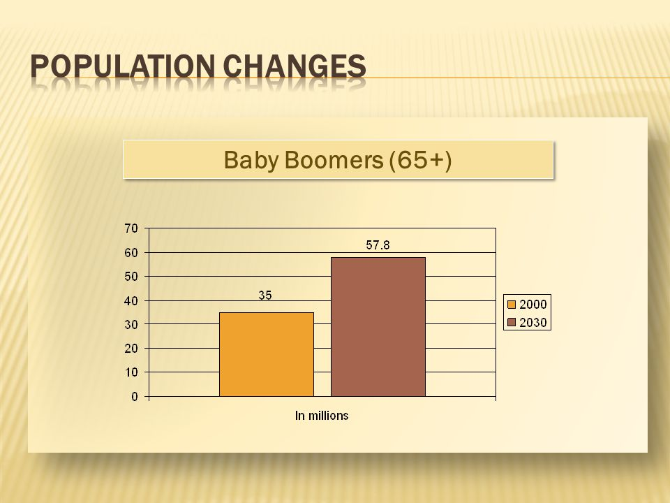POPULATION CHANGES Baby Boomers (65+)
