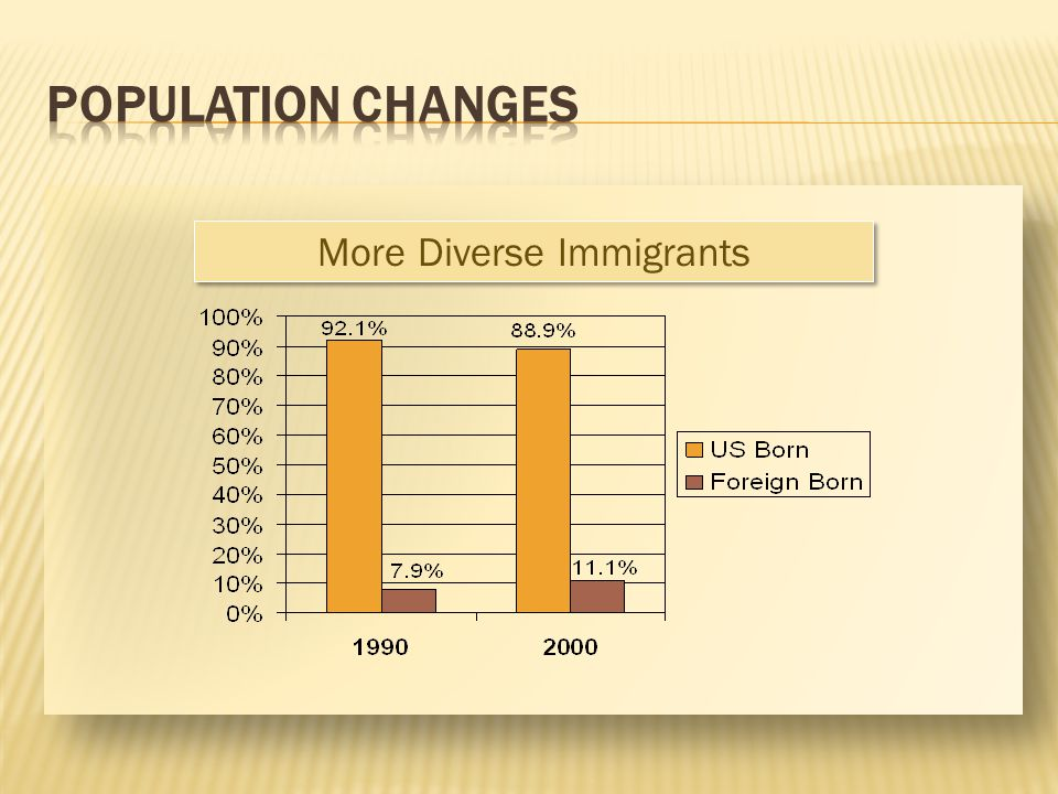 More Diverse Immigrants