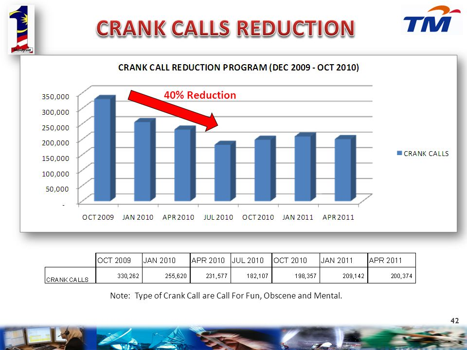 CRANK CALLS REDUCTION 40% Reduction