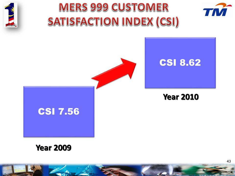 MERS 999 CUSTOMER SATISFACTION INDEX (CSI)
