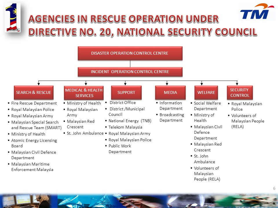 AGENCIES IN RESCUE OPERATION UNDER DIRECTIVE NO