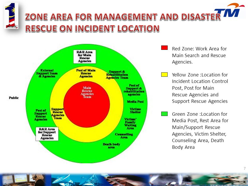 ZONE AREA FOR MANAGEMENT AND DISASTER RESCUE ON INCIDENT LOCATION