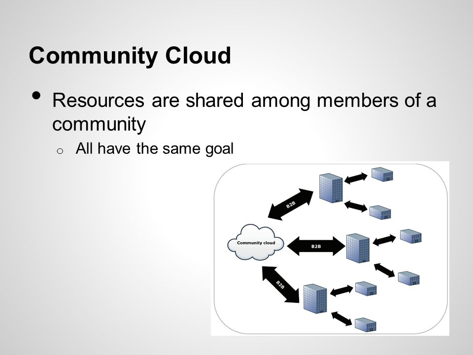 Community Cloud Resources are shared among members of a community