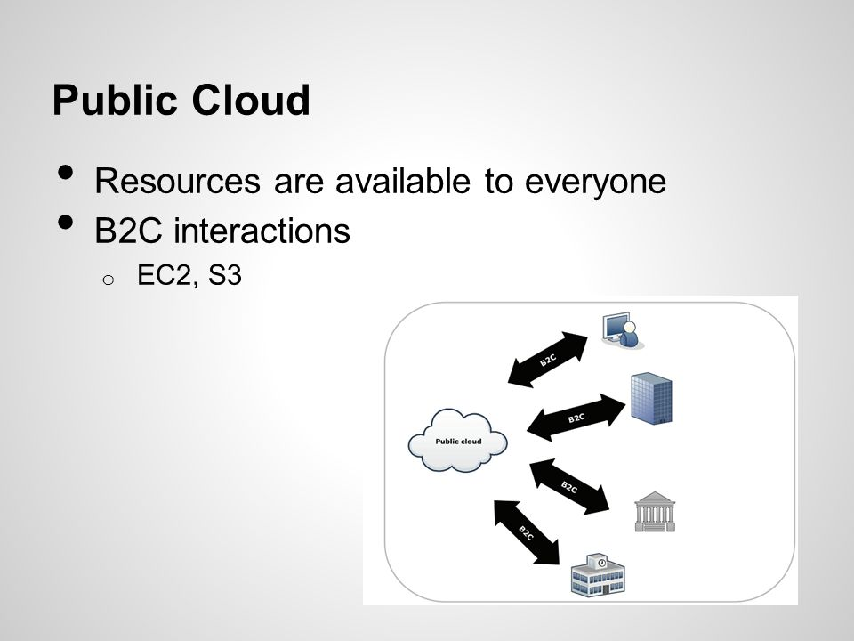 Public Cloud Resources are available to everyone B2C interactions