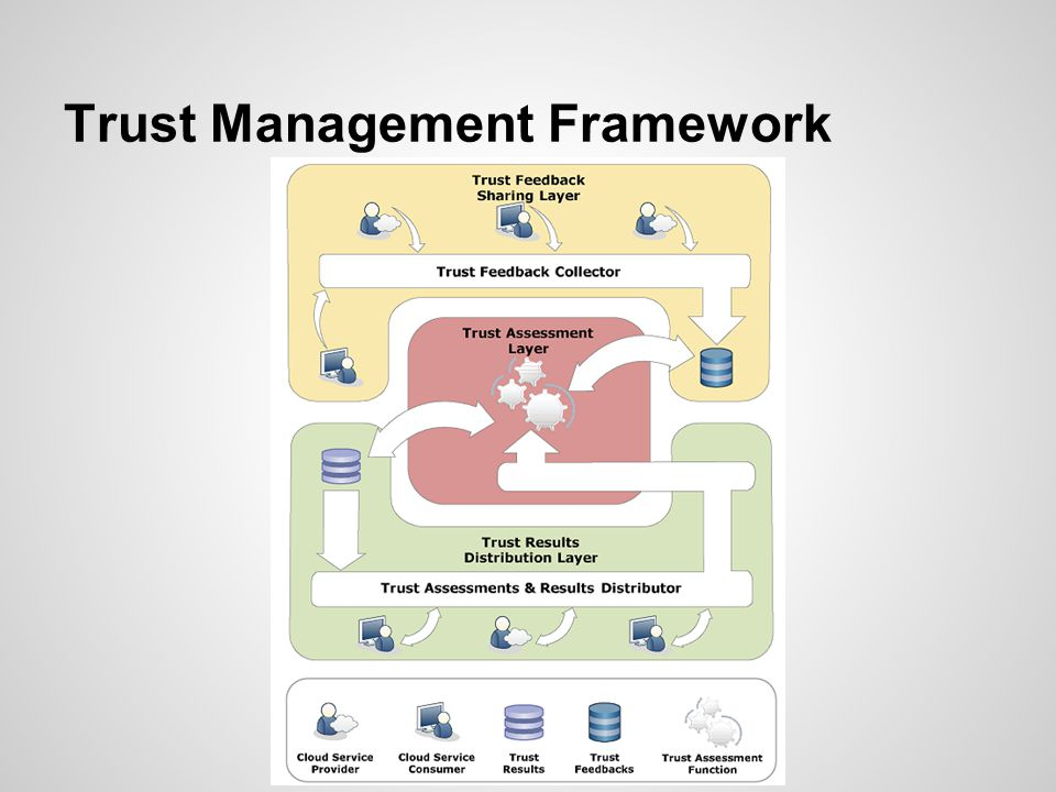 Trust Management Framework