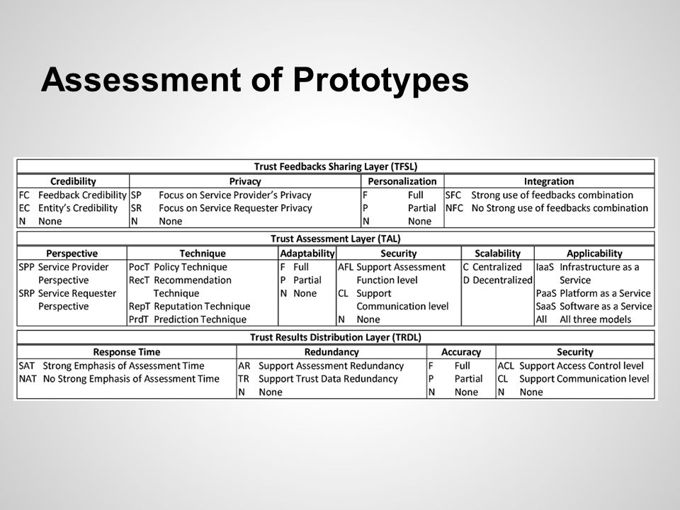 Assessment of Prototypes