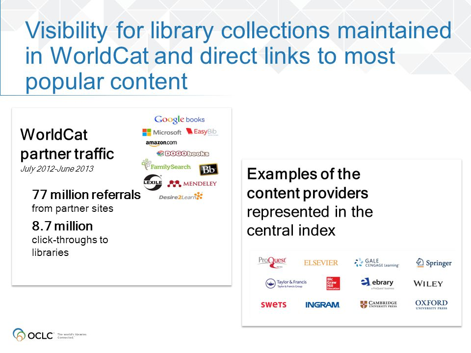 Visibility for library collections maintained in WorldCat and direct links to most popular content