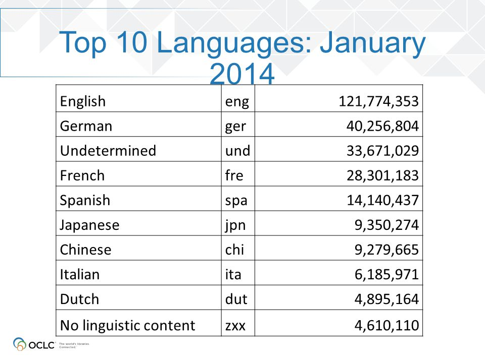 Top 10 Languages: January 2014