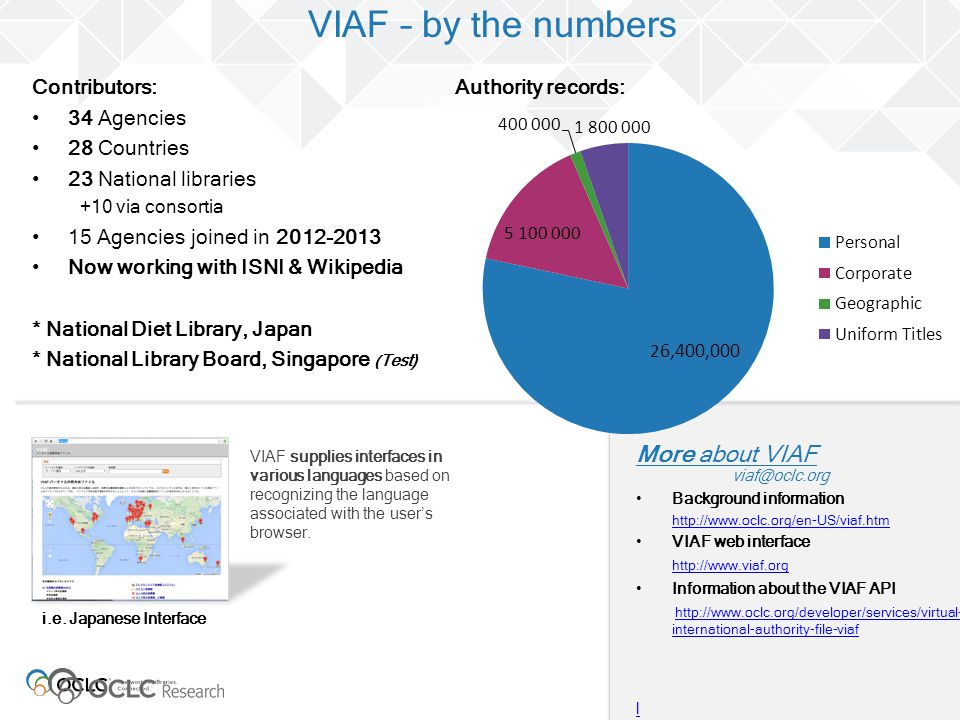 VIAF – by the numbers More about VIAF Contributors: 34 Agencies
