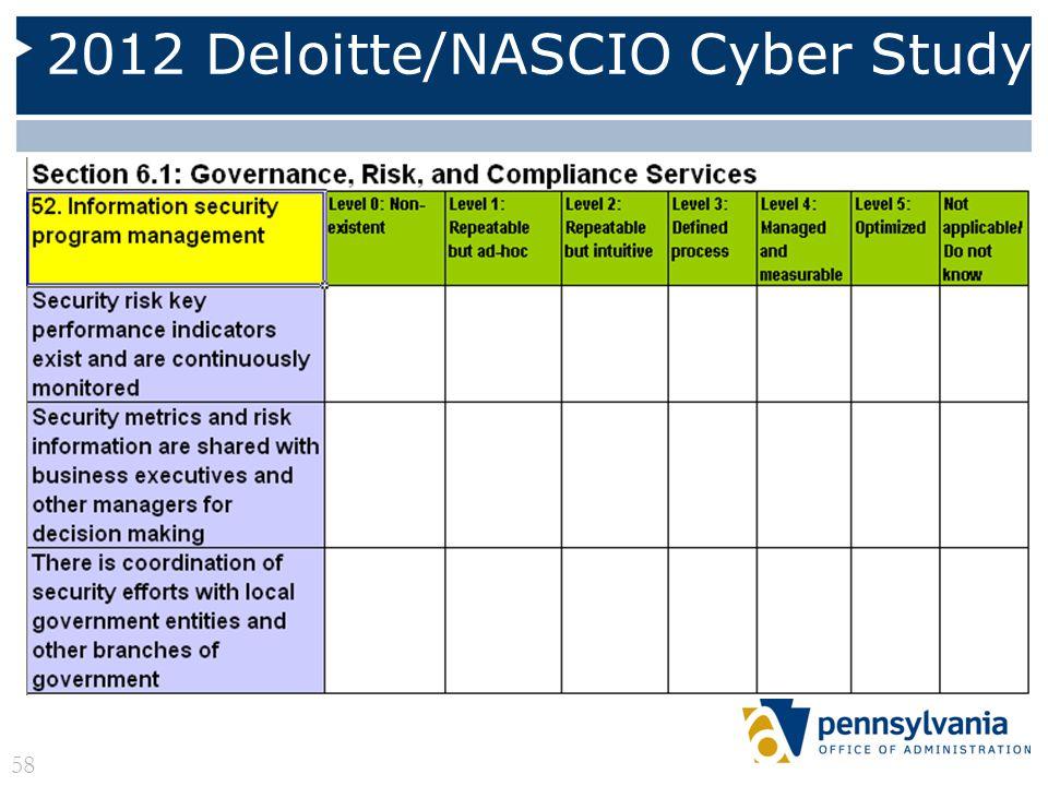 2012 Deloitte/NASCIO Cyber Study