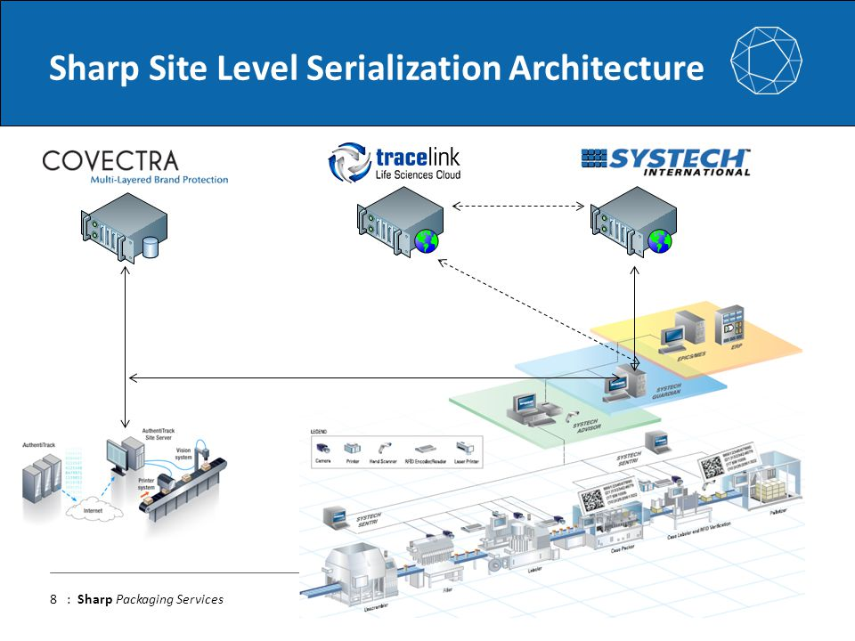 Sharp Site Level Serialization Architecture