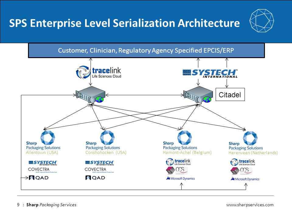 SPS Enterprise Level Serialization Architecture